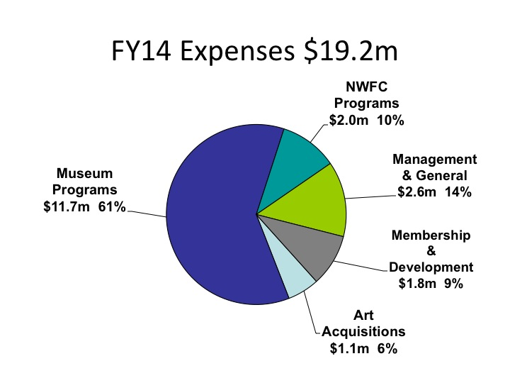 AnnualReportFY2014_Expenses