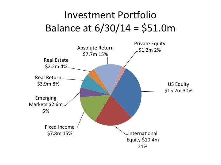 AnnualReportFY2014_Investment