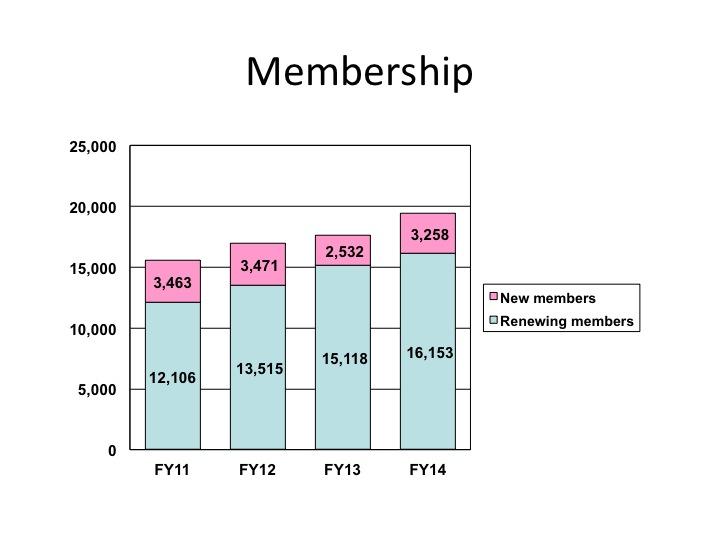 AnnualReportFY2014_Membership