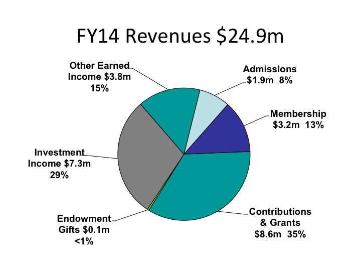 AnnualReportFY2014_Revenues