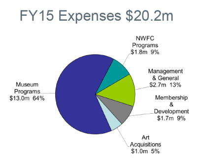 FY15 Expenses