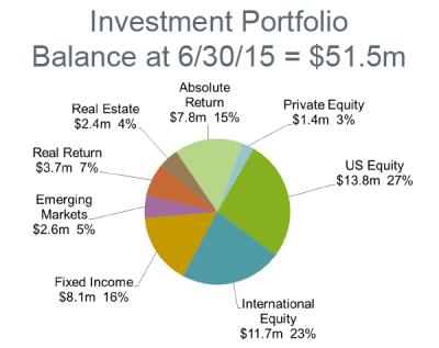 FY15 Investment Portfolio Balance
