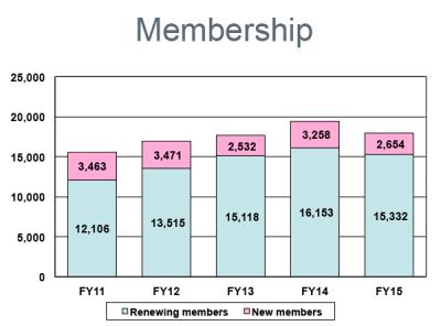 FY15 Membership
