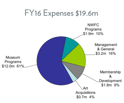FY16 - Expenses