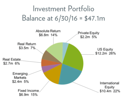 FY16 - Investment Portfolio