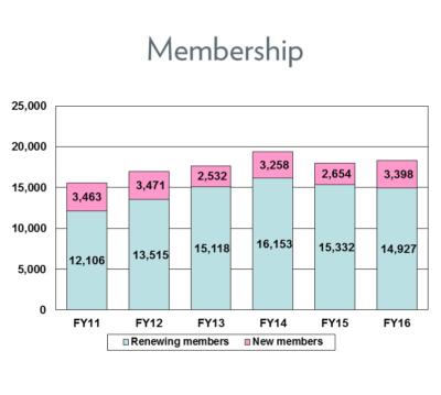 FY16 - Membership