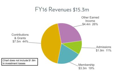 FY16 – Revenues
