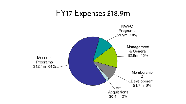 FY17 – Expenses