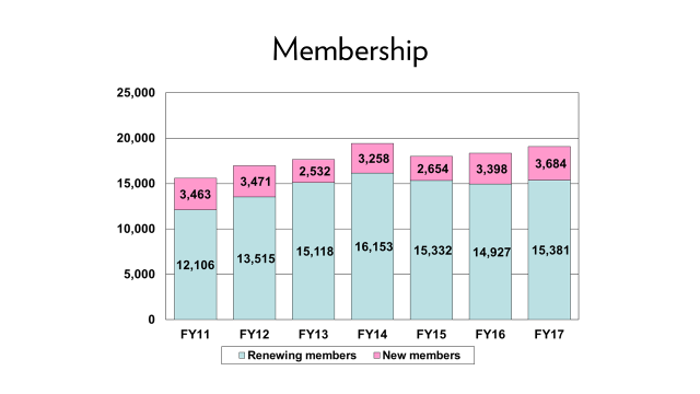 FY17 - Membership