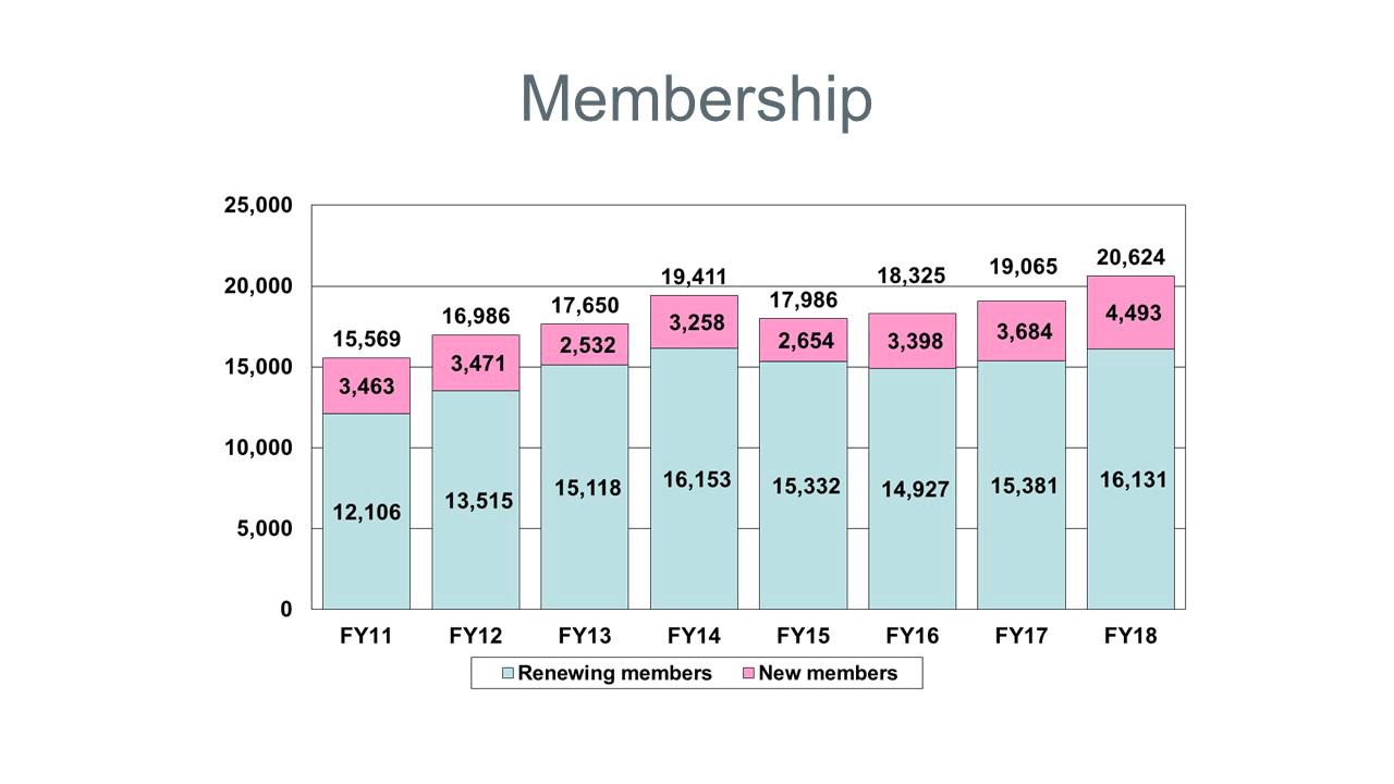 Chart of 2018 Membership