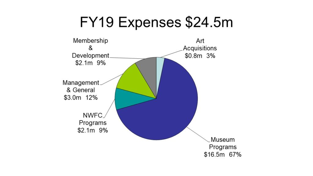 Chart of FY19 Expenses