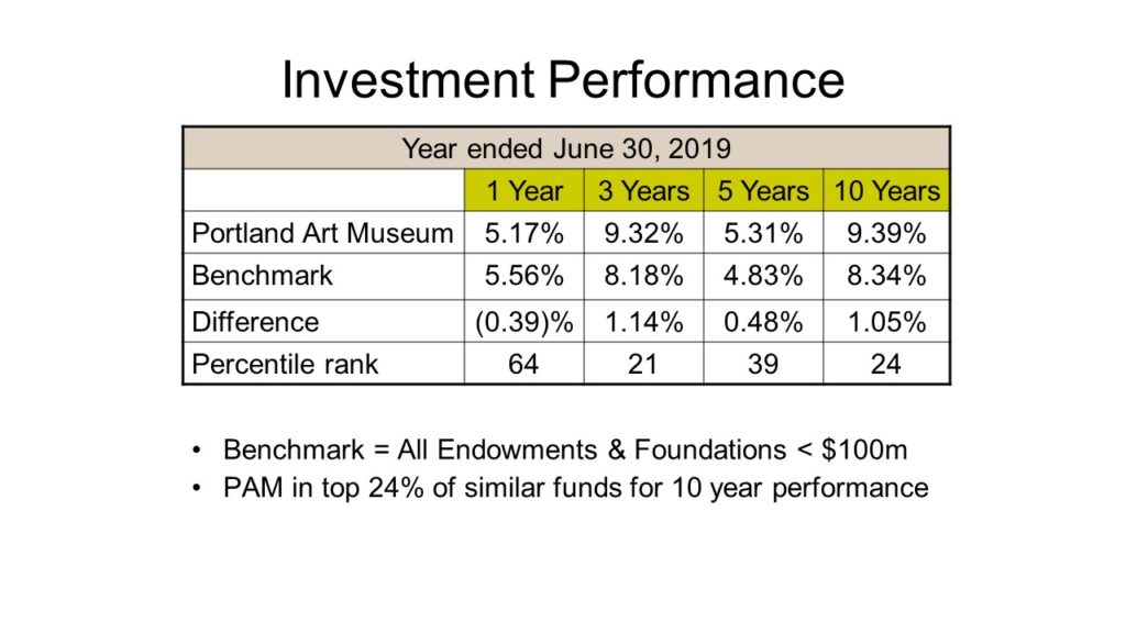 Chart of FY19 Investment Performance
