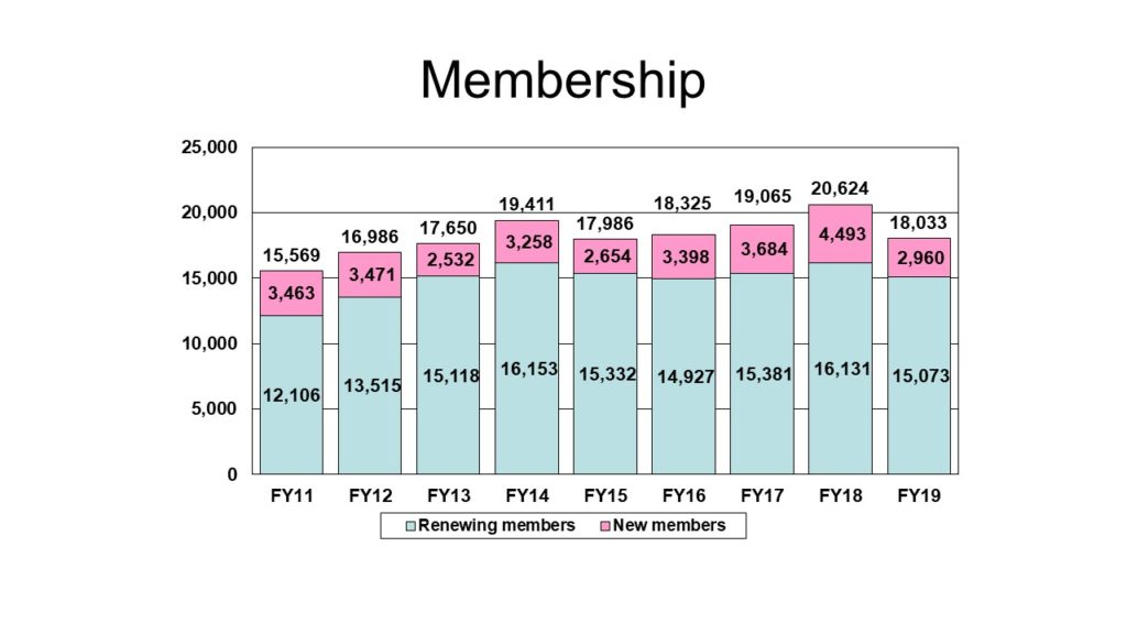 Chart of FY19 Membership
