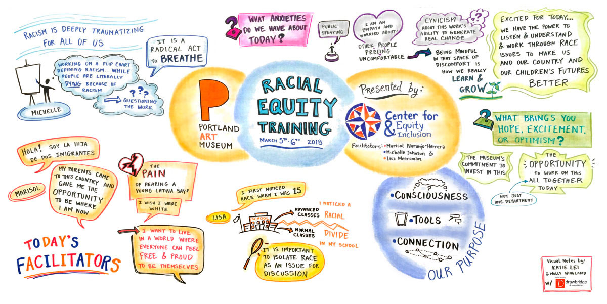 Racial Equity Training presentation slide